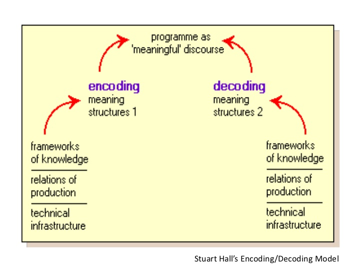 encoding-decoding-model-1-728