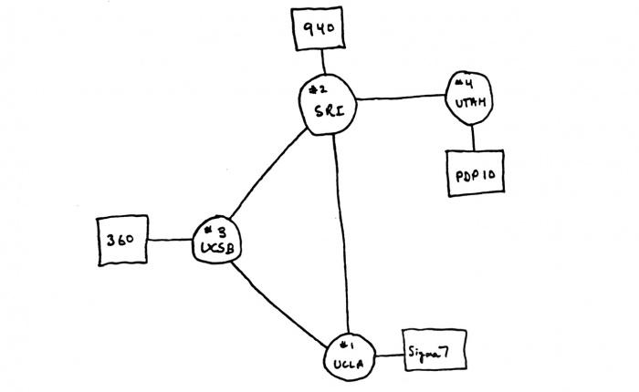 I primi quatttro nodi della rete internet